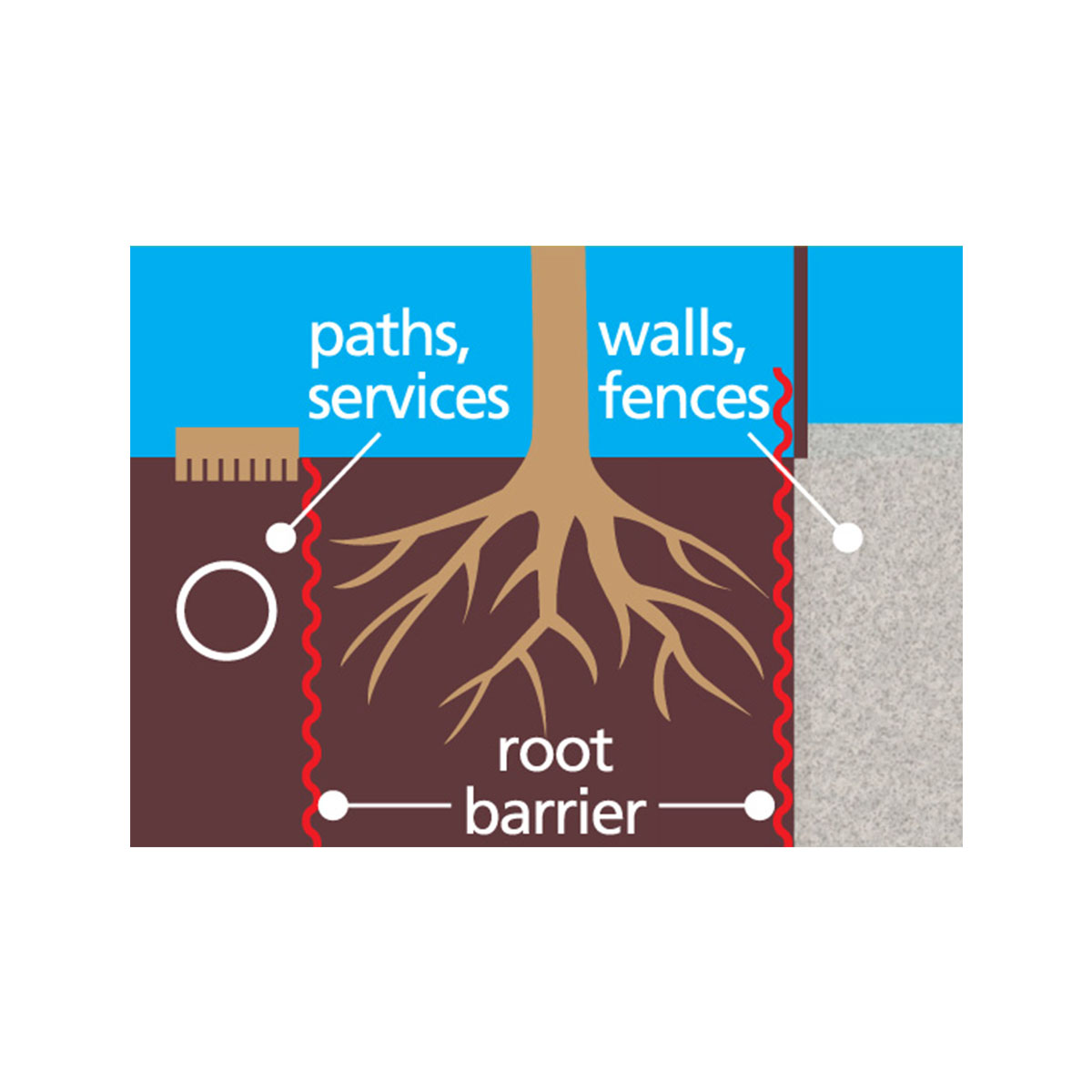 14376 Root Barrier diagram